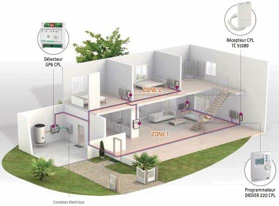 programmation de radiateurs lectriques par courant porteur e novelec. Black Bedroom Furniture Sets. Home Design Ideas