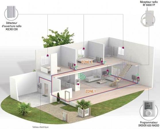 Programmation de radiateurs lectriques par radio - Mode eco chauffage electrique ...